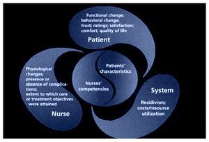 Théorie de la modélisation des soins infirmiers