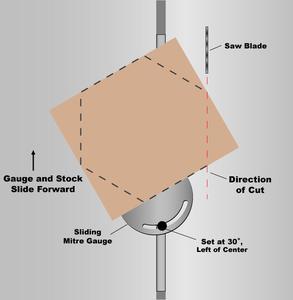 Coupe d angle 22 degres - Comment couper un angle a 45 degres ...