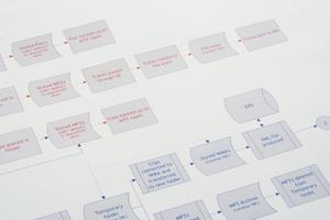 Comment faire un organigramme étape par étape pour un système de paie