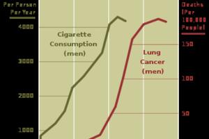 Quels sont les effets secondaires de fumer des Cigarettes ?
