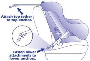 Comment installer un siège d'auto pour nouveau-né dans un Rav 4